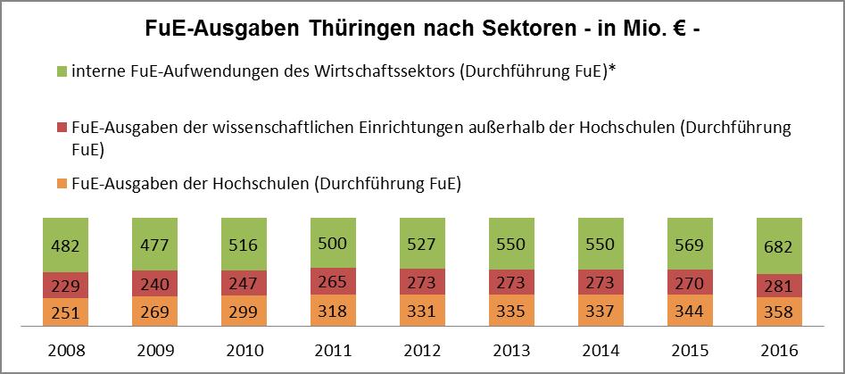 FuE-Ausgaben nach Sektoren in Thüringen