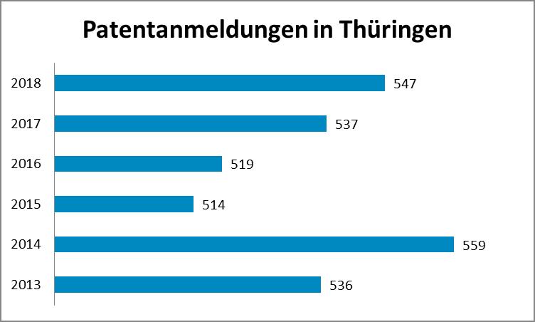 Patentanmeldungen in Thüringen 2013 bis 2018
