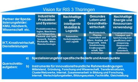 Übersicht der Schwerpunkte der RIS 3