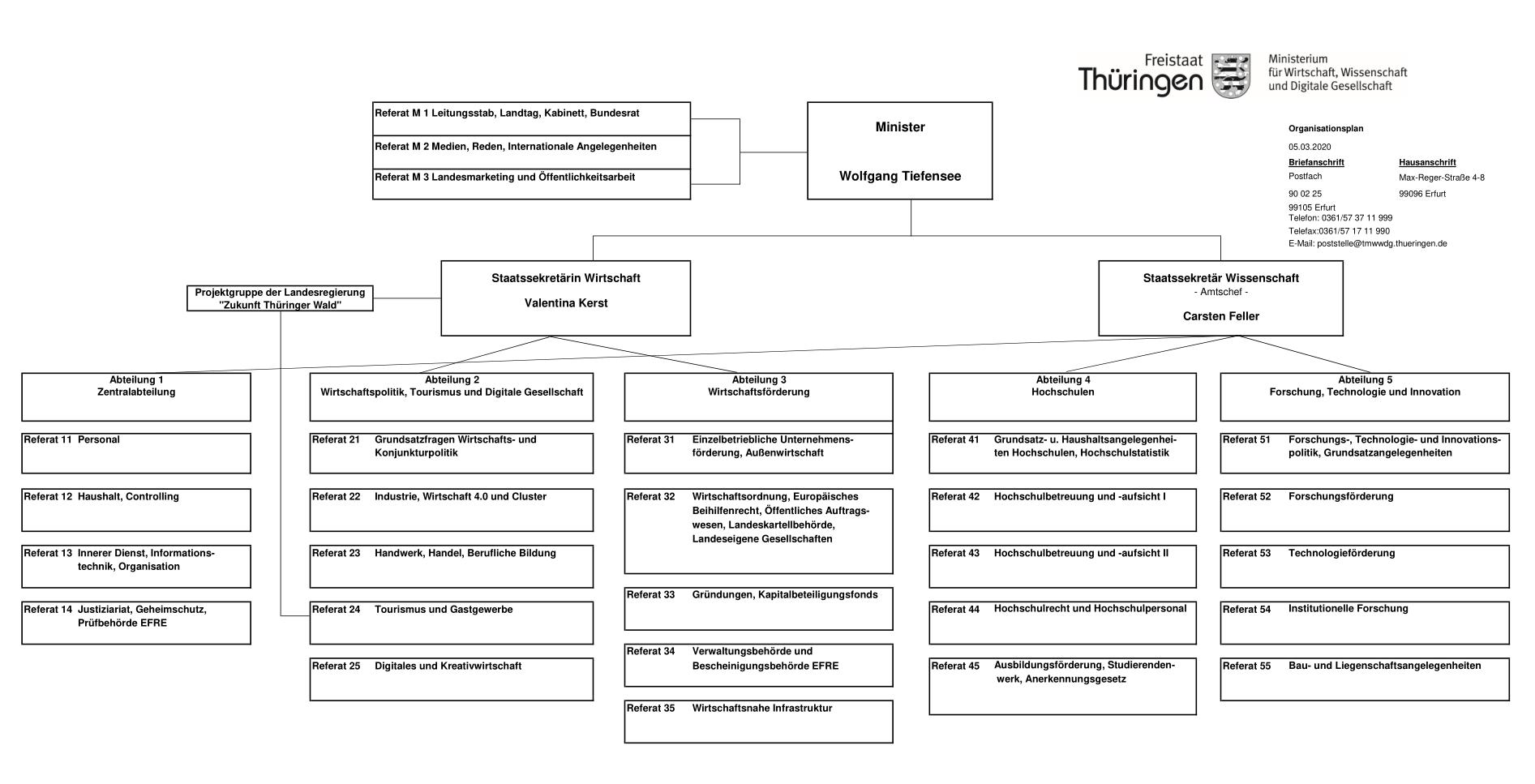Das aktuelle Organigramm des TMWWDG